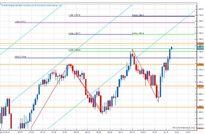 PT_euro_body_Picture_1.png, Price & Time: Euro Within Striking Distance of A New Yearly High
