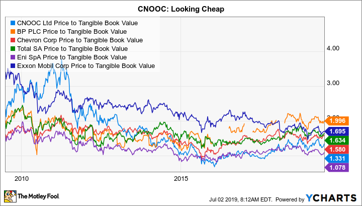 CEO Price to Tangible Book Value Chart