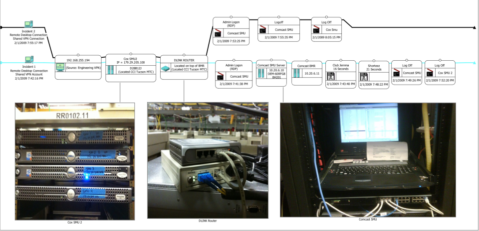 A flow chart investigators used to determine who could have hacked into Comcast's system. On the right, a piece of paper on top of a computer holds the passwords needed to hack the system. (Courtesy of Arizona attorney general's office)