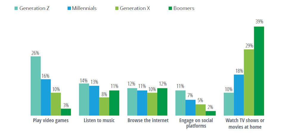 Deloitte 2021 Media Trends Survey Gen Z Entertainment Activities