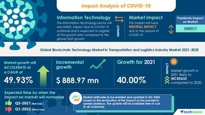 Technavio has announced its latest market research report titled  Blockchain Technology Market in Transportation and Logistics Industry by Mode and Geography - Forecast and Analysis 2021-2025