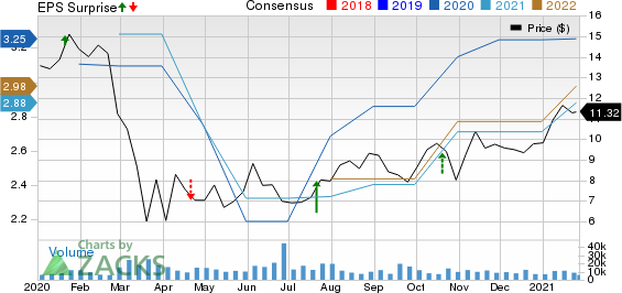 Navient Corporation Price, Consensus and EPS Surprise
