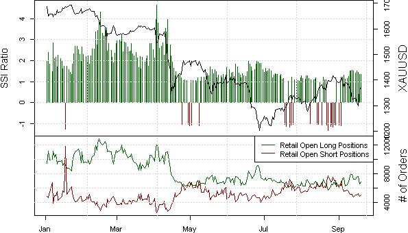 ssi_GOLD_body_XAUUSDSSI.png, Gold Prices Might Finally Resume Uptrend