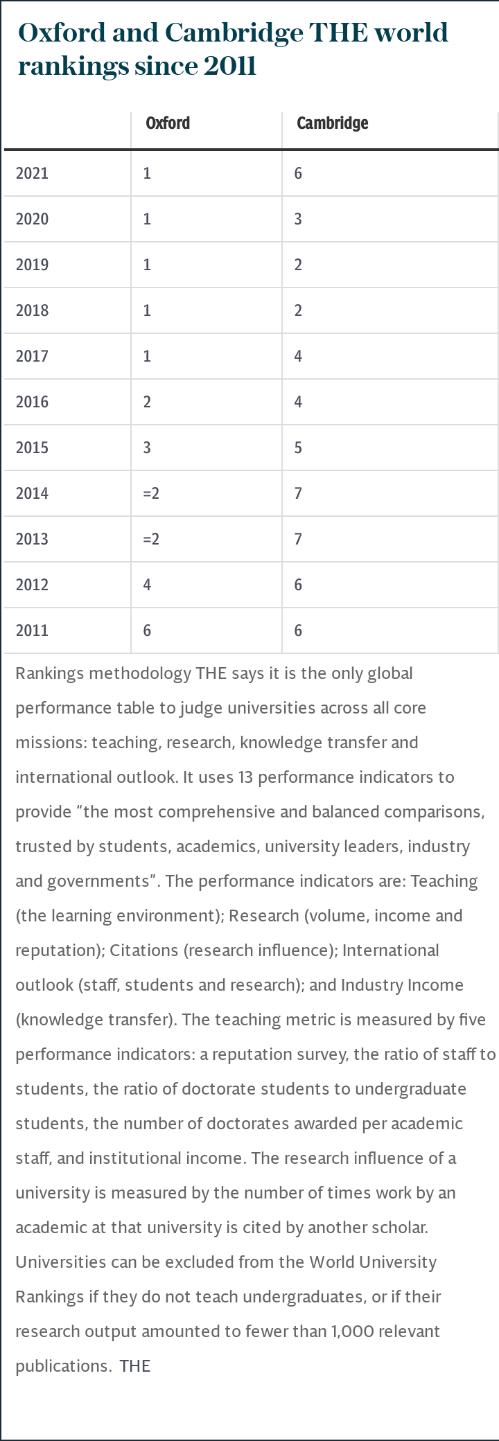 How Oxford and Cambridge have fared in the THE world rankings performance table since 2011