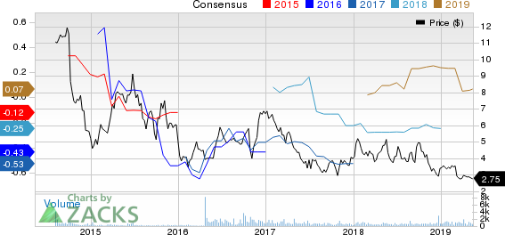 Independence Contract Drilling, Inc. Price and Consensus