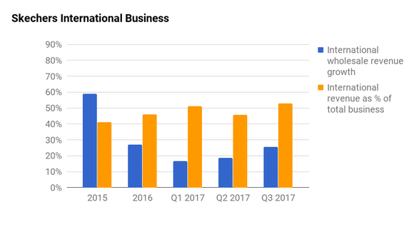 A bar chart showing Skechers international sales growth and percent international sales in relation to total sales. International sales have been in the double digits for years, and this year the company is hitting 50% of sales from international markets.