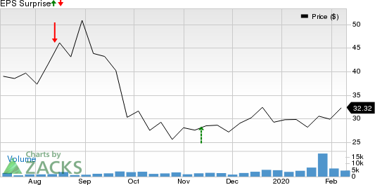 Adaptive Biotechnologies Corporation Price and EPS Surprise