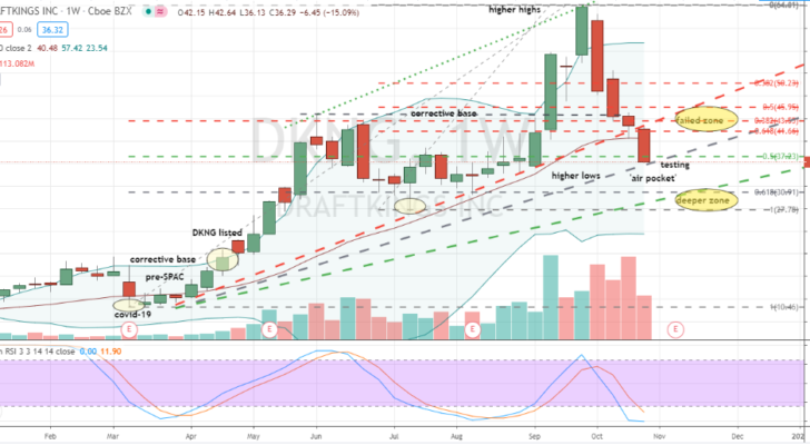 DraftKings (DKNG) deep pullback into second area of support