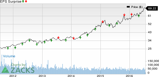 Altria Stock Quote   Will Q2 Earnings Hold A Surprise For Altria Mo Stock