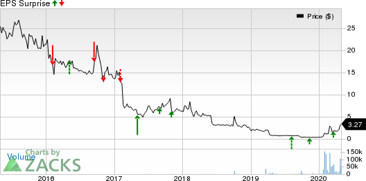 VAXART, INC. Price and EPS Surprise