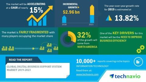 Global Digital Business Support System Market Will Grow at a CAGR of 15% During 2019-2023 | Technavio