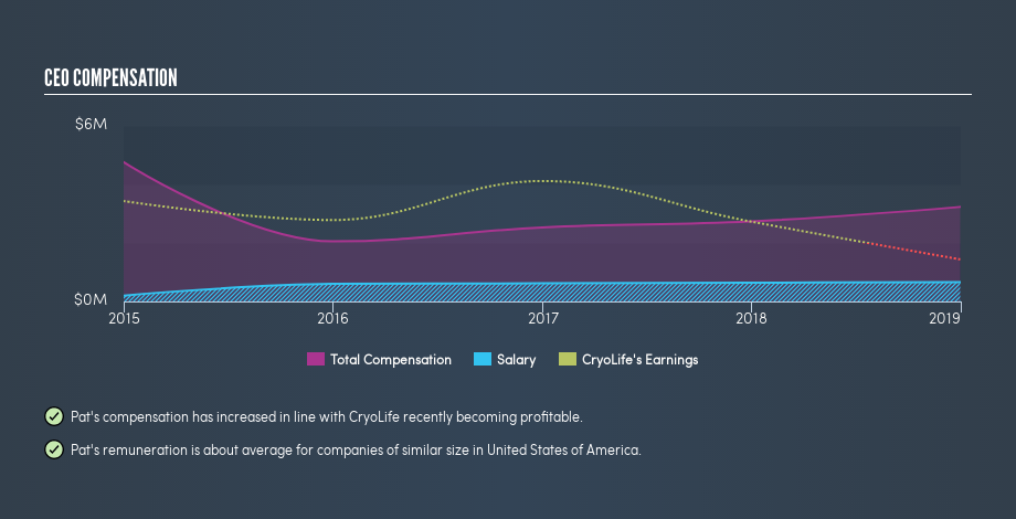 NYSE:CRY CEO Compensation, July 12th 2019