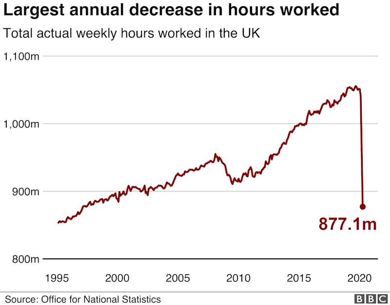 Number of hours worked