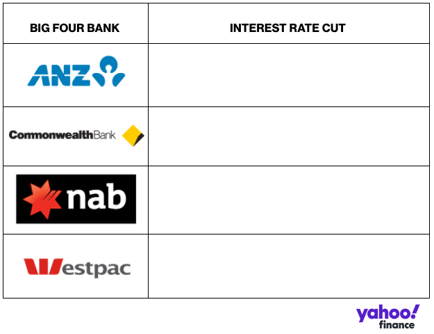 Has your bank passed on the RBA rate cut? Source: Yahoo Finance