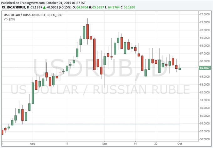 Forex news ruble