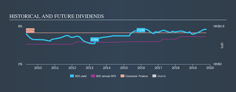SEHK:900 Historical Dividend Yield, October 10th 2019