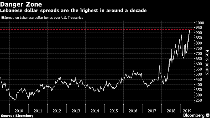 """(Bloomberg) -- Lebanon's Eurobonds have entered distressed territory as delays in passing this year's budget and rising political tension in the region complicate efforts to tackle the nation's fiscal crisis.The average extra yield investors demand to hold the Arab nation's debt over U.S. Treasuries climbed to a 10-year high of 946 basis points this week. Among emerging markets not in default, only Zambia and Argentina have wider spreads, according to a Bloomberg Barclays index.Some of Lebanon's dollar securities, including those maturing in 2022 and 2023, already have spreads above 1,000 basis points.Investors are losing patience with Lebanon as political squabbles stall fiscal reforms. A long-delayed budget aims to lower the deficit to 7.6% of gross domestic product this year, which would help unlock billions of dollars in aid. Prime Minister Saad Hariri said last week that lawmakers objected to some items after previously agreeing to them, and he ridiculed suggestions that Lebanon would seek a bailout from the International Monetary Fund.""""The country is running out of time,"""" said Raffaele Bertoni, the head of debt-capital markets at Gulf Investment Corp. in Kuwait City. """"Unpopular decisions are needed to keep the growing fiscal deficit under control. Until then, Lebanese sovereign bonds will continue to trade in distressed territory.""""Inverted CurveAnother sign of stress is the partial inversion in Lebanon's Eurobond curve, with some shorter-dated notes yielding more than those with longer maturities. That often occurs when countries are near or in default, such as with Venezuela. Lebanon has never defaulted on its debt, mostly accumulated after the 1975-1990 civil war.Nassib Ghobril, the chief economist at Beirut-based Byblos Bank SAL, said Lebanese Eurobonds are stable. Local institutions hold 86% of the nation's total debt and a majority of Lebanon's bonds are denominated in local currency, he said.Some strategists also say the bonds are too cheap to ignore. Mo"""