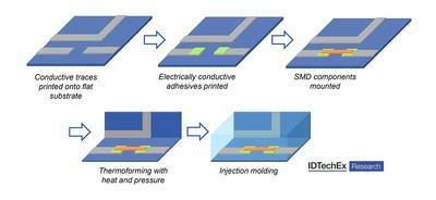 Towards Integrated Electronics to Drive in-Mold Electronics (IME)