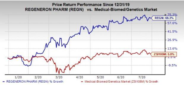 What S In The Cards For Regeneron S Regn Q2 Earnings