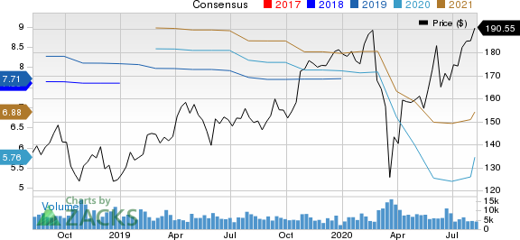 Illinois Tool Works Inc. Price and Consensus