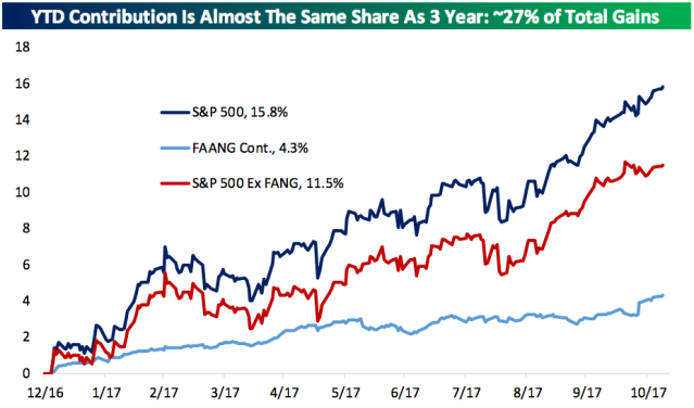 The FANG names have accounted for about a quarter of the S&P 500's gains this year. (Source: Bespoke Investment Group)
