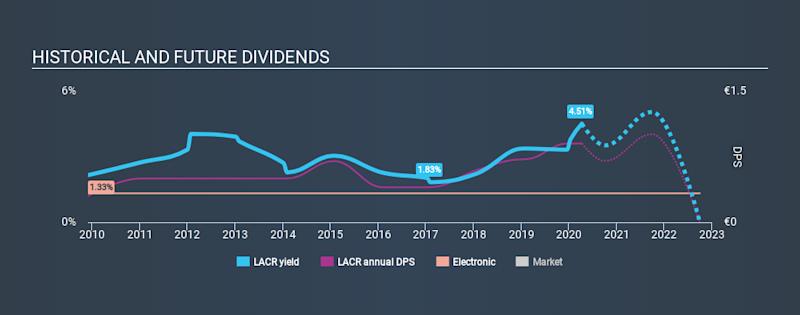 ENXTPA:LACR Historical Dividend Yield April 9th 2020