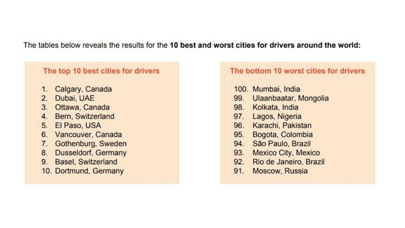 Best/worst cities for driving