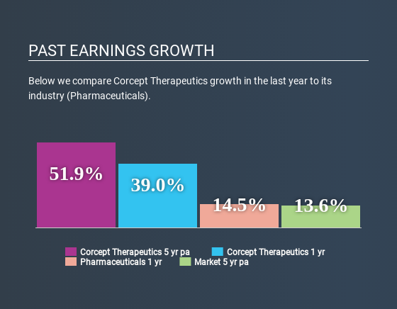 NasdaqCM:CORT Past Earnings Growth July 6th 2020
