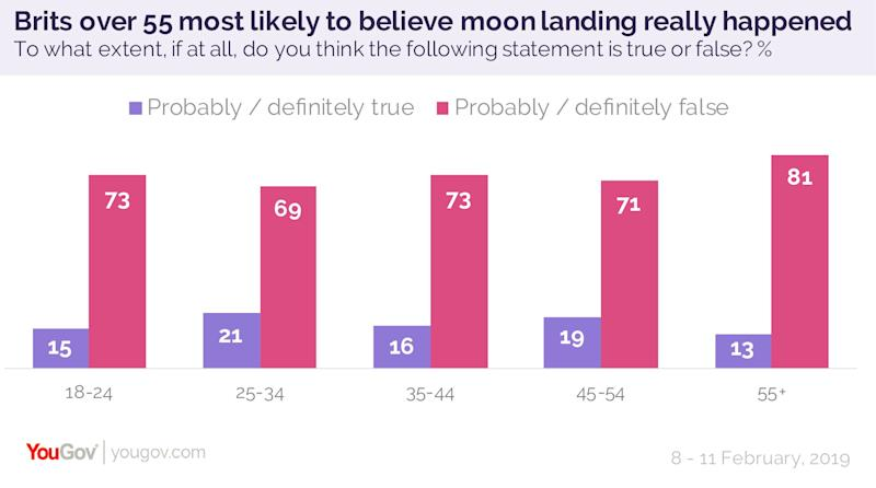 One in six Brits think the moon landing was probably or definitely staged