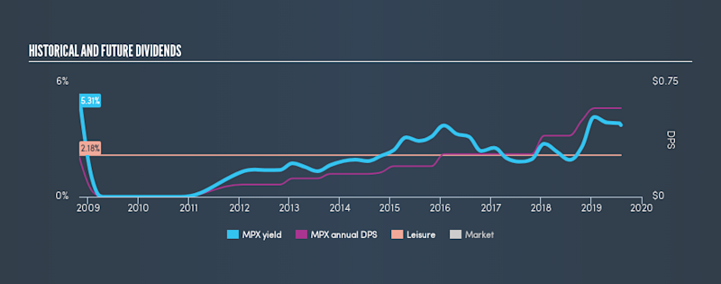 NYSE:MPX Historical Dividend Yield, August 3rd 2019