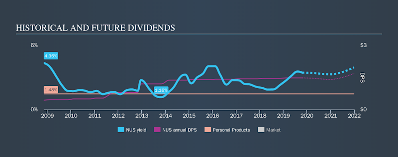 NYSE:NUS Historical Dividend Yield, October 21st 2019