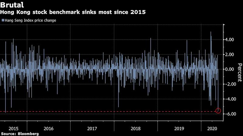 Hong Kong Stocks Crash on New Concern Over City's Future