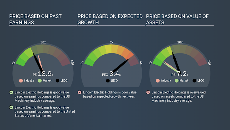 NasdaqGS:LECO Price Estimation Relative to Market, January 22nd 2020