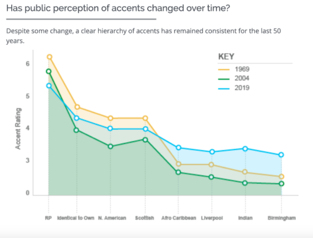 The public perception of accents over the years