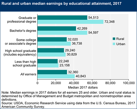 In 2017, rural workers' incomes lagged behind urban workers as they pursued further education. (Source: USDA)