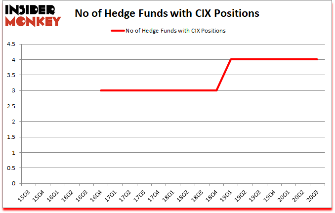 Is CIX A Good Stock To Buy?