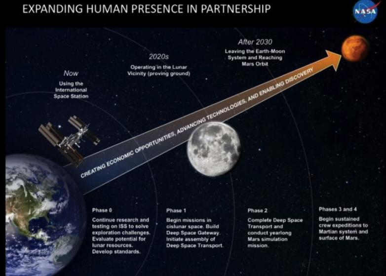 nasa-mars-mission-plan The first trip to Mars will come with the longest layover ever