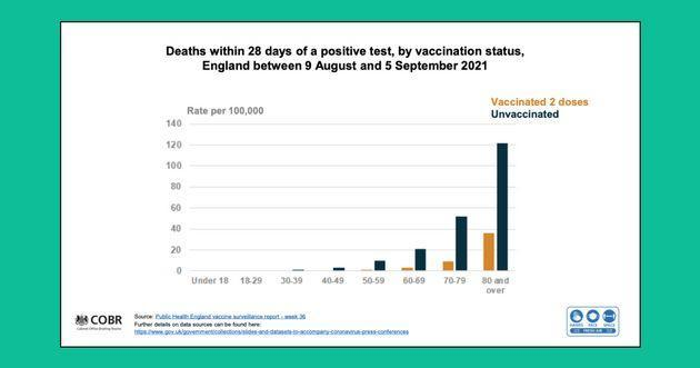 <strong>Public Health England data showing the rate of Covid-19 deaths among the vaccinated and unvaccinated.</strong> (Photo: UK Government)