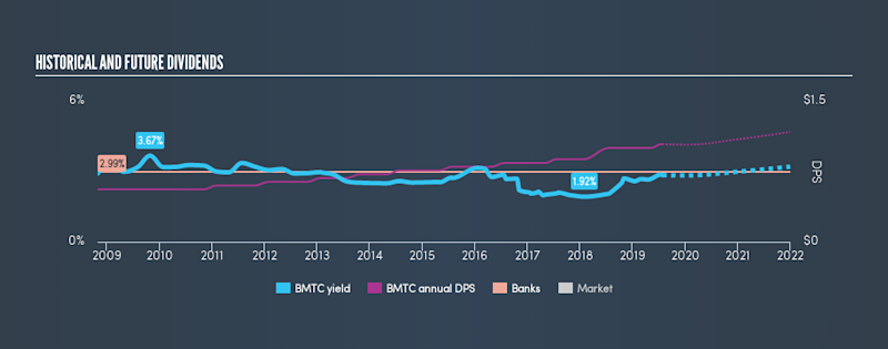 NasdaqGS:BMTC Historical Dividend Yield, July 26th 2019