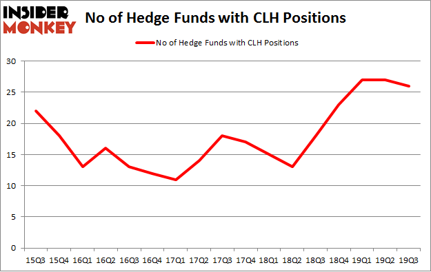 No of Hedge Funds with CLH Positions