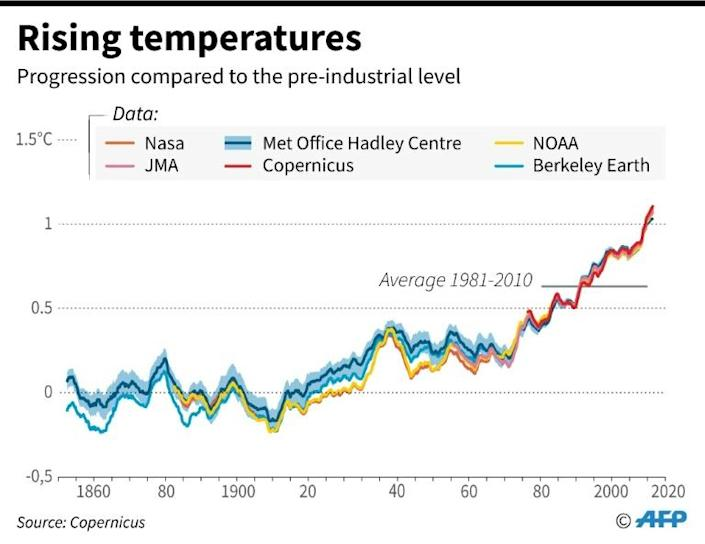 The progession of global temperature since 1840. (AFP Photo/Simon MALFATTO)