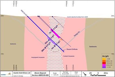 Figure 3. Cross sections for drill hole ABRC20-29 showing the location of a 28m @ 4.9 g/t Au intercept beneath a 32m @ 2.5 g/t Au intercept. (CNW Group/Galiano Gold Inc.)