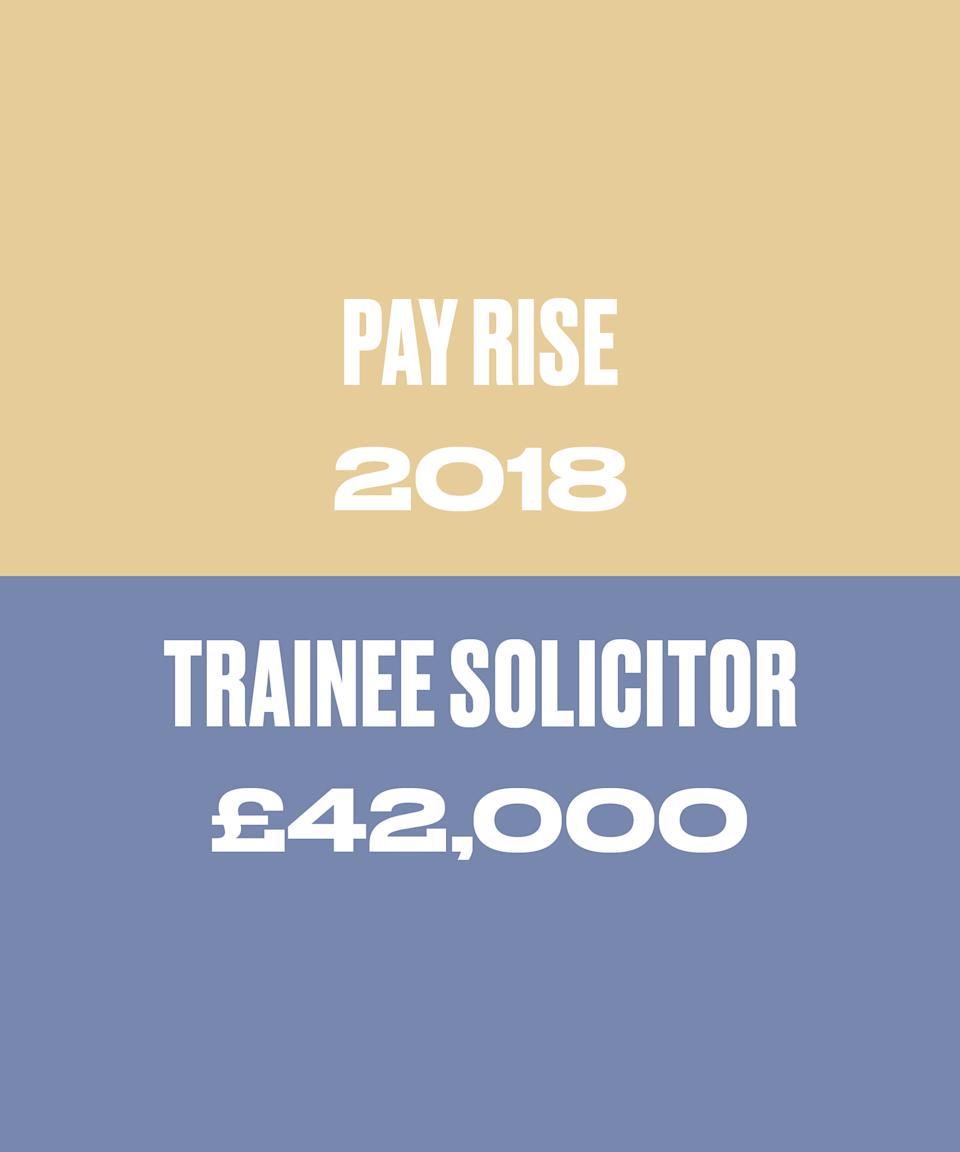 My law firm merged with an even bigger one so our salaries were increased (mine to £42,000) to align with those of the firm we merged with, although it took a couple of months to happen which created a lot of frustration. It's not very motivating working 14 hour days on a corporate deal, knowing the trainee next to you is being paid more.
