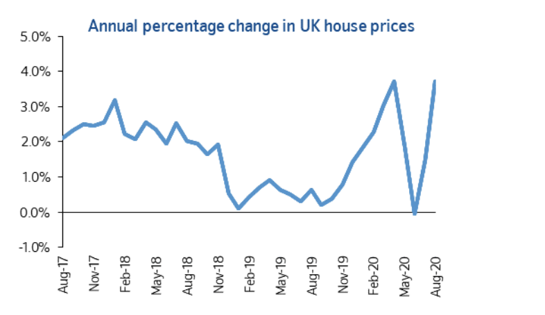 UK house price growth year-on-year, with a rebound clear. Chart: Nationwide