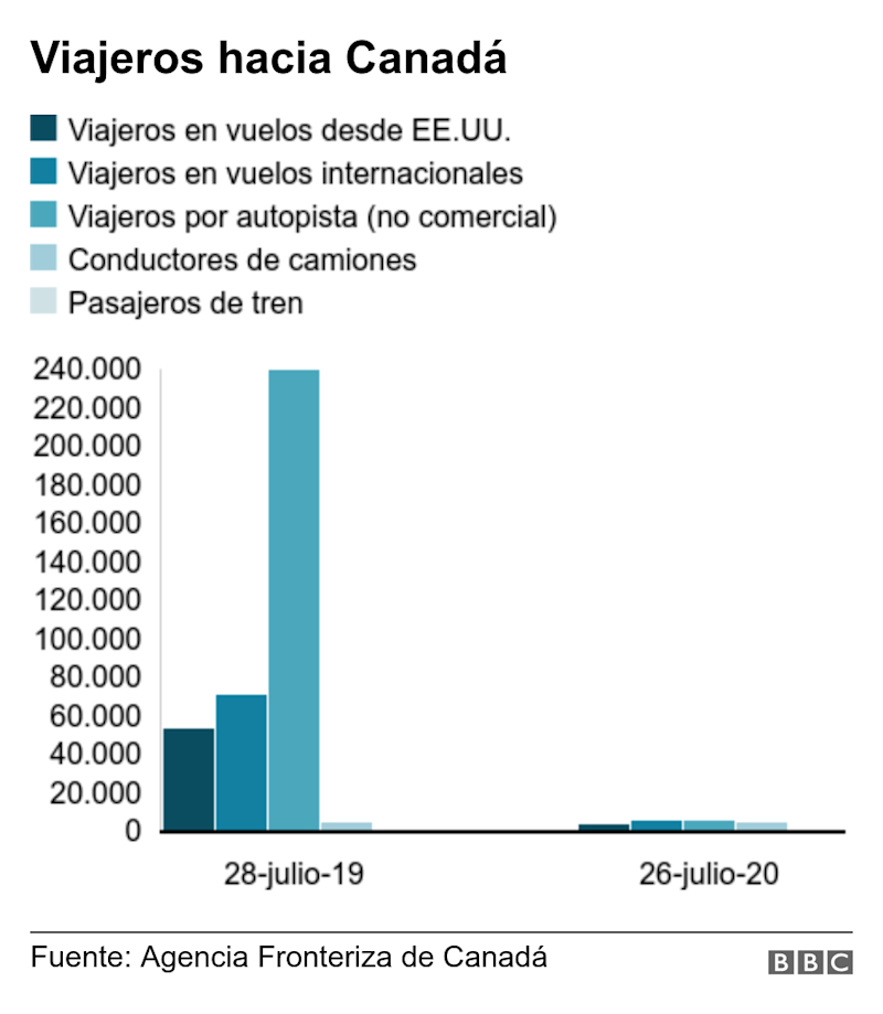 Viajeros hacia Canadá. . Travel to Canada from the US declined by about 95%, between 26 July 2020 and 28 July 2019 .