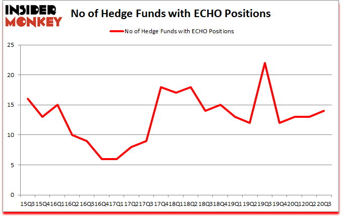 Is ECHO A Good Stock To Buy?