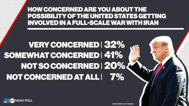 PHOTO: ABC News/Ipsos Poll_How concerned are you about the possibility of the United States getting involved in a full-scale war with Iran (ABC News)