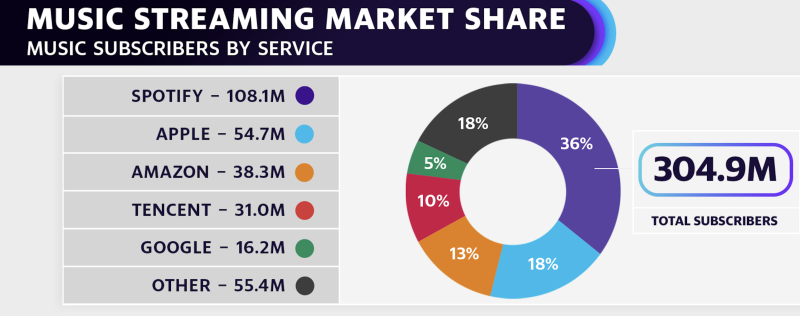 Spotify leads the way in music streaming market share (Source: MIDiA Research)
