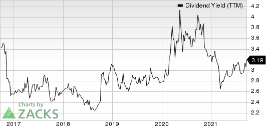 City Holding Company Dividend Yield (TTM)