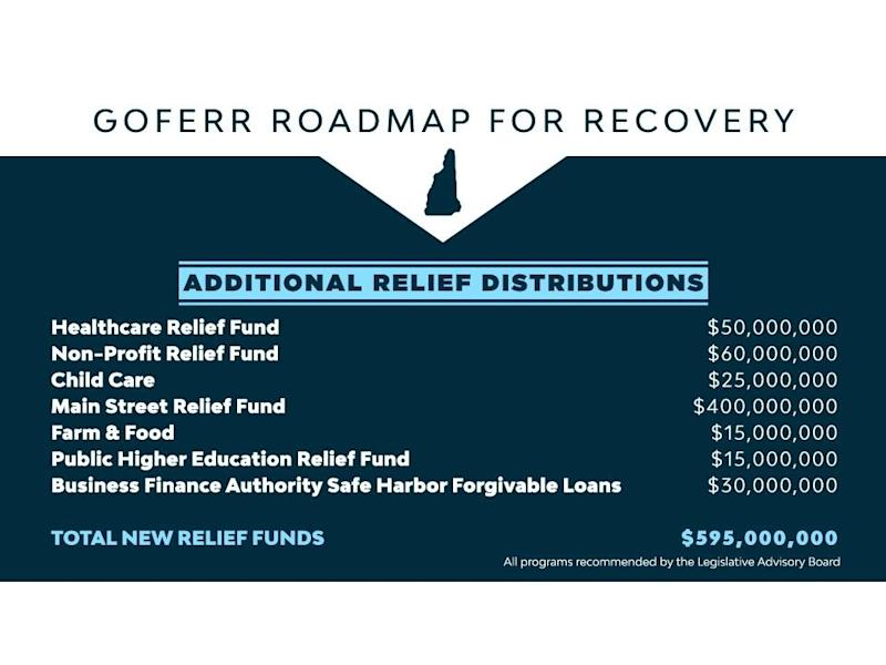 An overview of how nearly half of the state's federal COVID-19 relief funds will be spent that was released May 15.